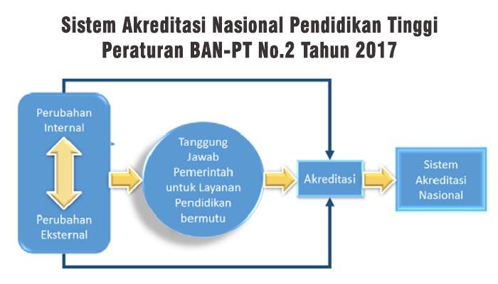 Sistem akreditasi nasional pendidikan tinggi 2017 dkampus sistem akreditasi nasional pendidikan tinggi 2017 ccuart Choice Image